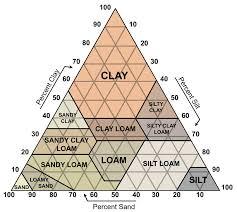 The Soil Texture Pyramid Ameliamurtha