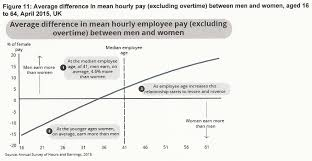 pay and employment by sex the illustrated empathy gap gender pay gap by age 2015