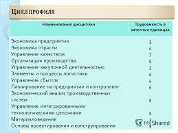 Презентация на тему МЕЖДУНАРОДНАЯ ПРОГРАММА Двойной российско  10 Наименования дисциплинТрудоемкость в зачетных единицах Экономика предприятия Экономика отрасли Управление качеством Организация