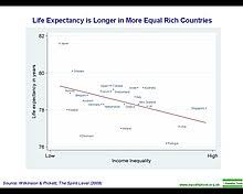 Life Expectancy Wikipedia
