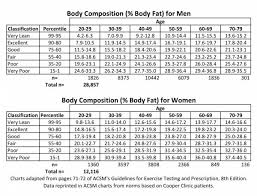Men S Body Fat Chart Ideal Body Weight Is There Such A Thing Breaking Muscle