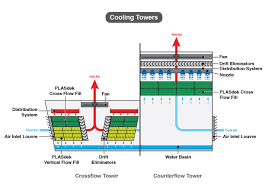 Counterflow Cooling Tower Design Water Cooling Crossflow Counterflow 2h Water Technologies
