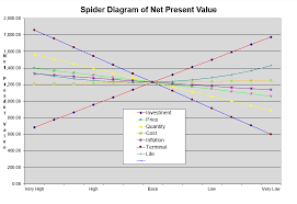 Creating A Spider Diagram With A Two Way Data Table Edward