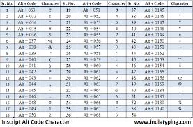 Hindi Font Chart Pdf Short Key Kruti Dev 055 Font Pdf Brissns Diary
