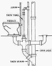 Kitchen sink plumbing diagrams luxury kitchen plumbing diagram