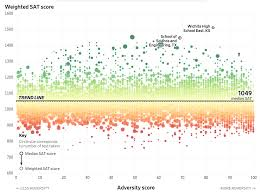Sat Grading Chart What Happens If Sat Scores Consider Adversity Find Your
