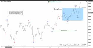 Elliott Wave View S P 500 Spx New All Time High Imminent