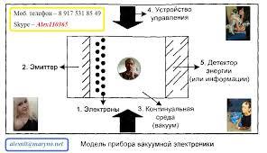 Выполнение курсовых работ студентам по электротехнике электронике  Все предметы заказать решение контрольной курсовой отчета