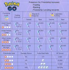 Friendship Bonus Chart Fixed The Typo In The Original