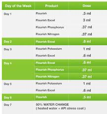 Seachem Planted Aquarium Dosing Chart Water Change Affect Dosages Some Other Questions Seachem