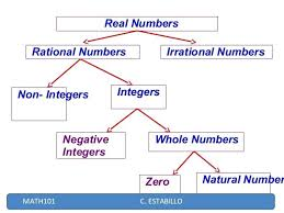 Real Numbers Venn Diagram Real Numbers Rational Integers Irrational Whole Natural Number