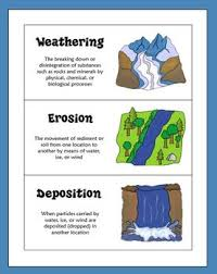 Weathering And Erosion Sorting Activity Free Fourthgradefriends