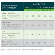 Energy Efficient Dehumidifiers Air Purifiers Efficiency