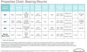 Loctite Retaining Compound Chart Sleeve Retainer Loctite Mamamu