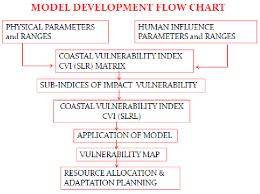 Vulnerability Management Process Flow Chart Www