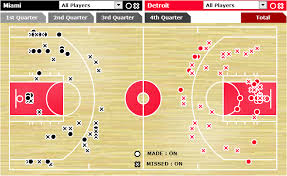 Shot Charts Chicken Noodle Hoop Page 2