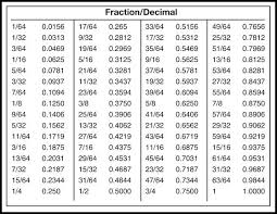 True To Life Millimeters To Fractions Conversion Chart Inch