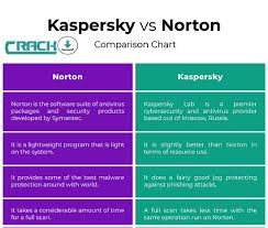 Kaspersky Vs Norton Antivirus The Real Truth Revealed