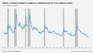 A Us Recession Imminent Not According To The Job Statistics