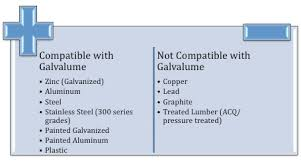 Metal Roofing Compatibility Chart Compatibility Of Metal Roofing And Siding Materials Drexel