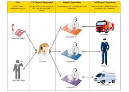 workflow diagram  free workflow templatesto create workflow  you can learn  workflow diagram software