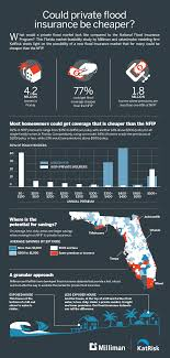 of a private flood insurance market in florida texas and louisiana the infographic below provides some of our findings for all single family homes in