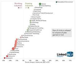Chart Industries Linkedin Linkedin Growing And Shrinking Industries Well Said