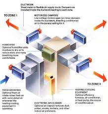 air conditioning damper. zoning allows users to: air conditioning damper 0