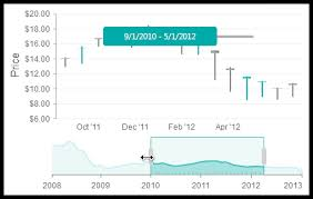 Ajax Charts And Graphs Asp Net Chart Html5 Control Telerik Ui For Asp Net Ajax Telerik