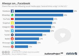 75 Super Useful Facebook Statistics For 2018 Wordstream