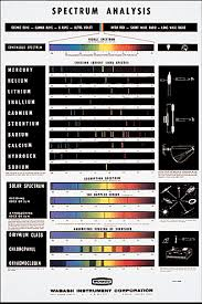 Spectrum Chart Spectrum Chart