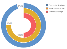 How To Make Donut Chart In Tableau 14 Figure 4 A Concentric Donut Chart Also Called A