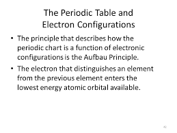 electron configuration chart template | node2001-cvresume ...