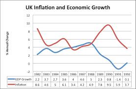 Causes Of Inflation Economics Help