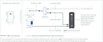 cable box wiring diagram wiring diagrams best comcast wiring diagram wiring diagram data dish surround sound diagram cable box wiring diagram