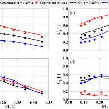 Offshore Stationaryefloating Owc Wave Energy Balance Chart