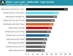 R9 Settings Chart Metro Last Light The Amd Radeon R9 290x Review