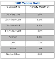 Gold Conversion Chart Gold Karat Conversion Esslinger