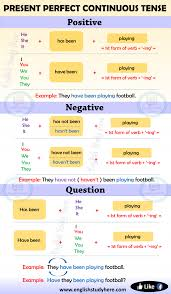 Present Perfect Continuous Tense In English English Study