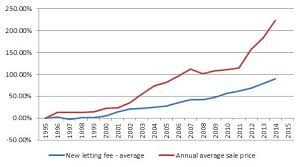 Auckland House Prices Over Past 20 Years Barfoot Thompson
