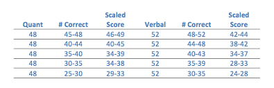 Gmat Scaled Score Chart How To Approximate Your Og Diagnostic Test Performance To