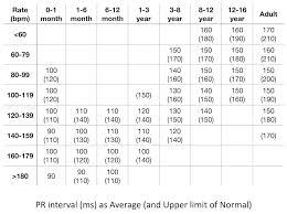 Pediatric Heart Rate Chart Paediatric Ecg Interpretation Litfl Medical Blog Ecg