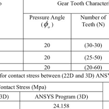 Spur Gear Module Selection Chart Variation Of Contact Stress With Contact Position Between