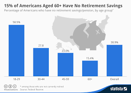 Federal Retirement Percentage Chart Chart 15 Of Americans Aged 60 Have No Retirement Savings