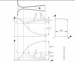 de laval nozzle characteristics at several back pressures