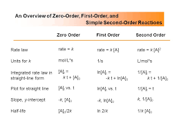 an overview of zero order first order and simple second order 43 rate and temperature arrhenius equation