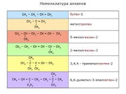 Непредельные углеводороды Алкены Химия Четвёртый год изучения  Номенклатура алкенов