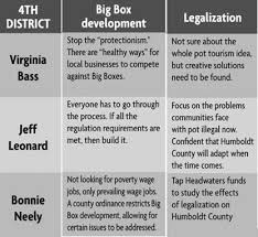 Candidate Comparison Charts The Humboldt Herald