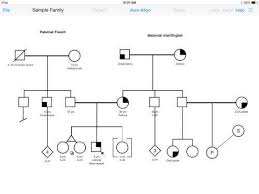 Genetic Pedigree Chart Symbols With A Few Finger Taps Draw Genetic Pedigrees At Point Of