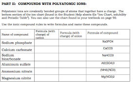 Anion Charge Chart Solved Polyatomic Ions Are Covalently Bonded Groups Of At